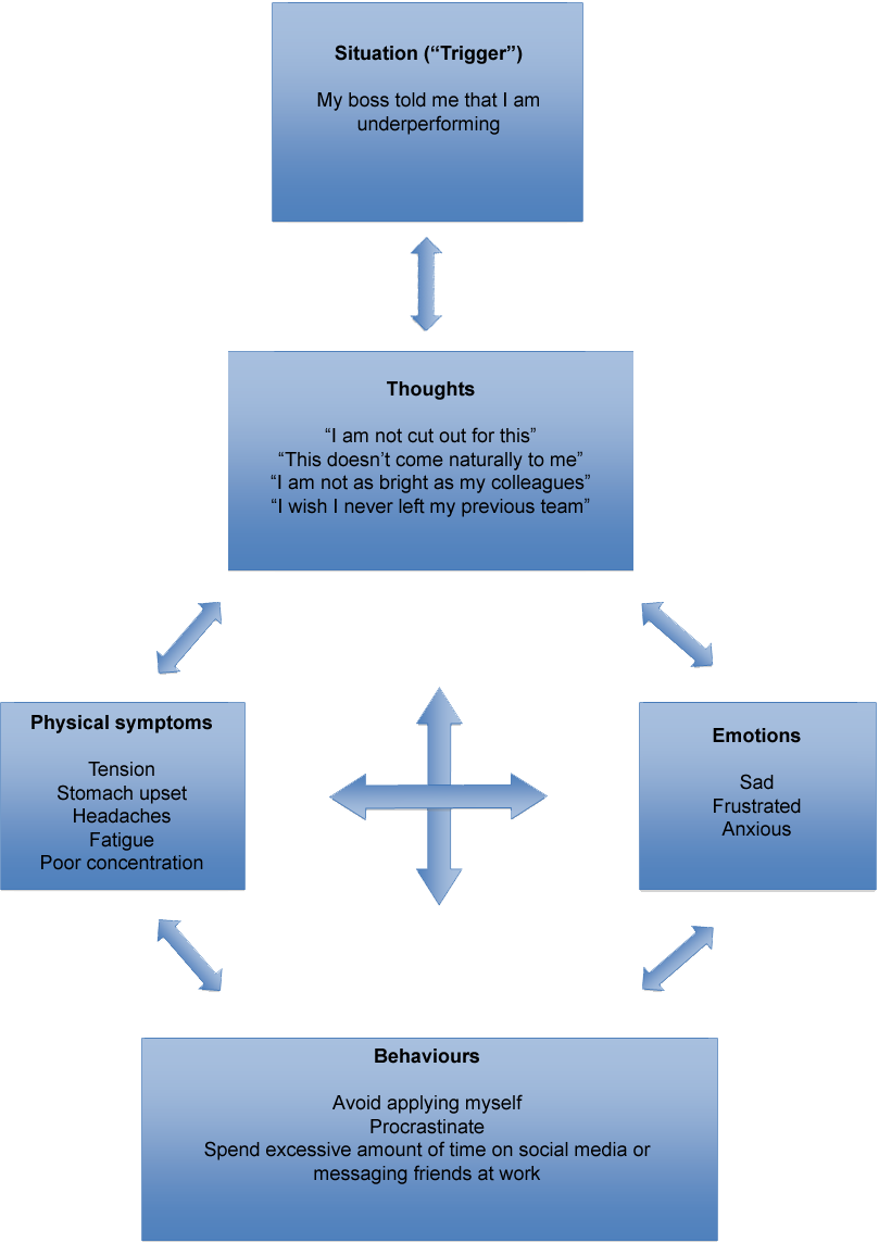 How Does CBT Work?